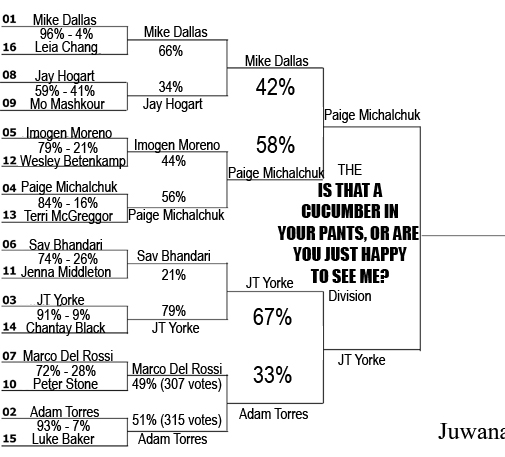 DMM2013 Sweet 16 Cucumber FINAL RESULTS